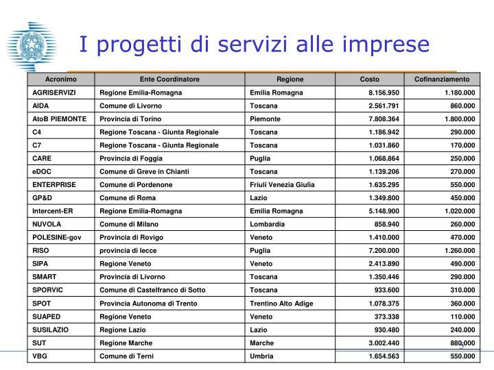 I progetti di servizi alle imprese