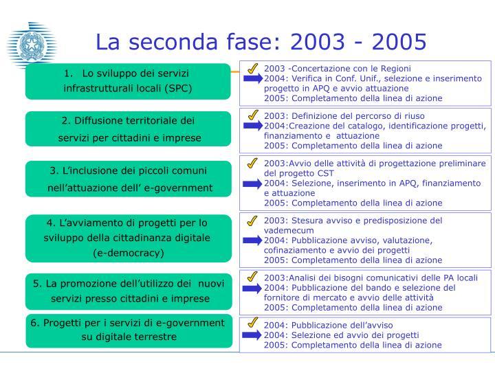 La seconda fase: 2003 - 2005