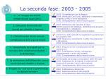 la seconda fase 2003 2005