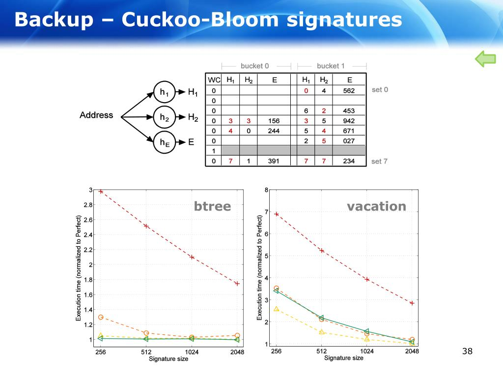 Backup – Cuckoo-Bloom signatures