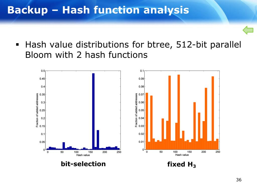 Backup – Hash function analysis