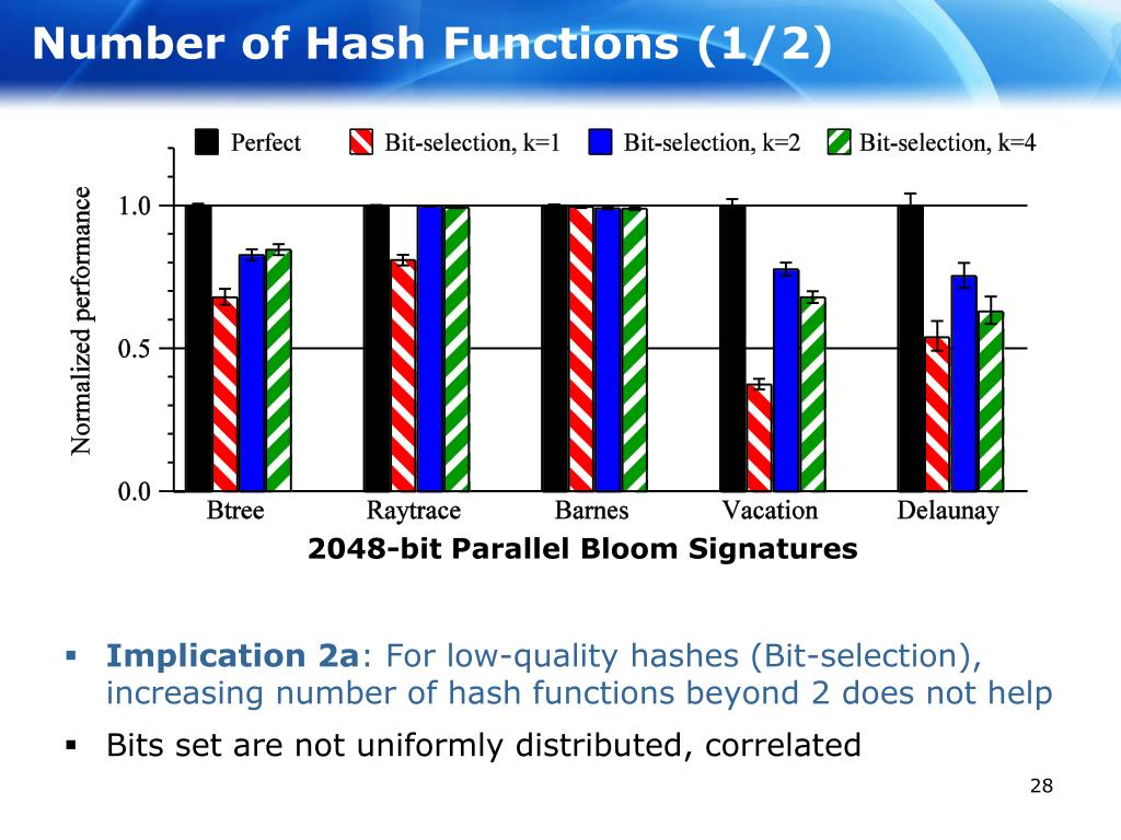 Number of Hash Functions (1/2)