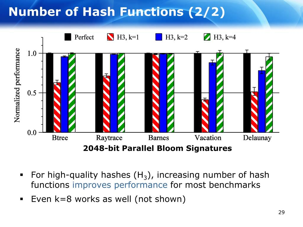 Number of Hash Functions (2/2)