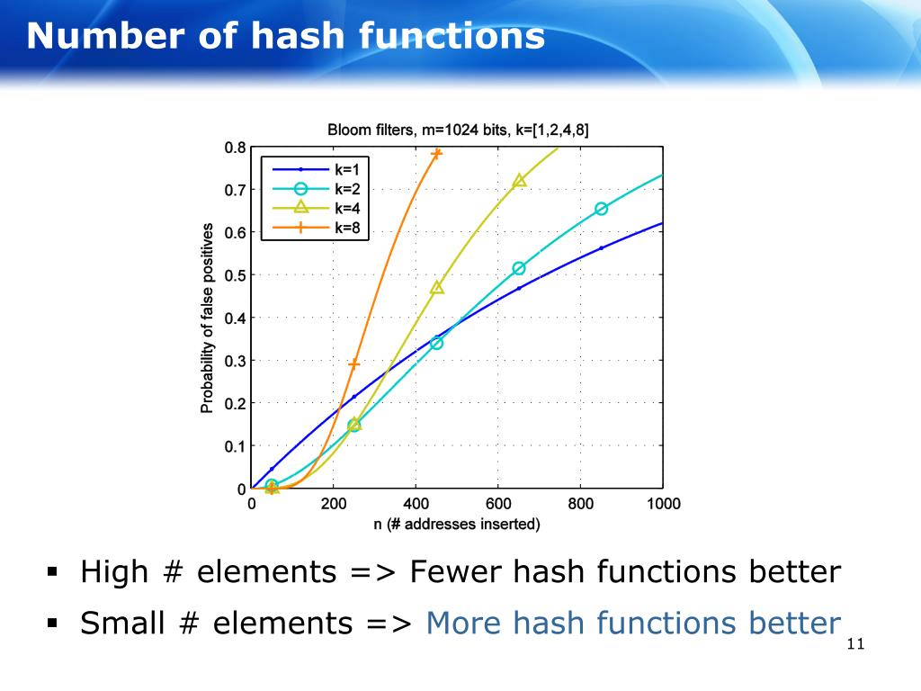 Number of hash functions