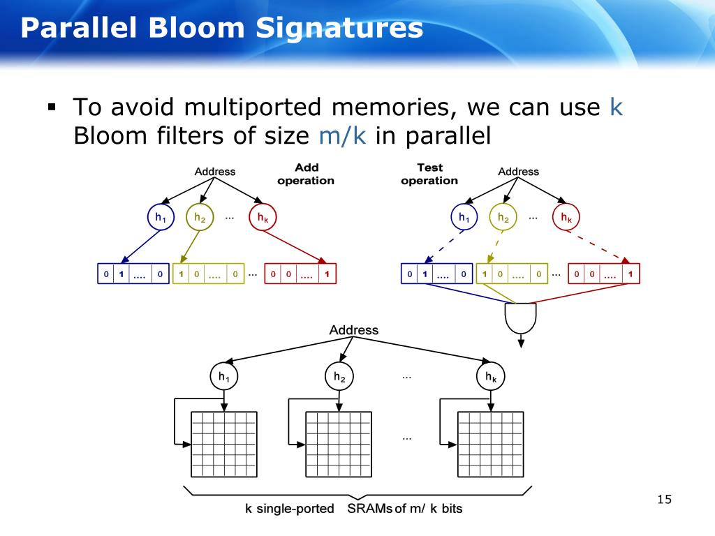 Parallel Bloom Signatures