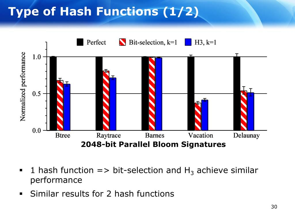 Type of Hash Functions (1/2)