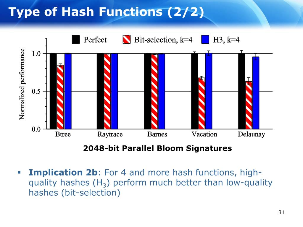 Type of Hash Functions (2/2)