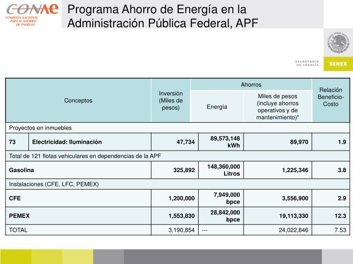 Programa Ahorro de Energía en la Administración Pública Federal, APF