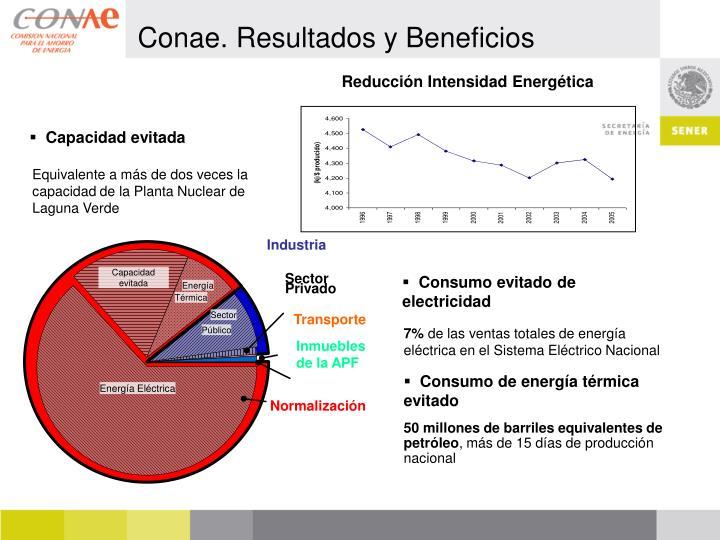 Reducción Intensidad Energética