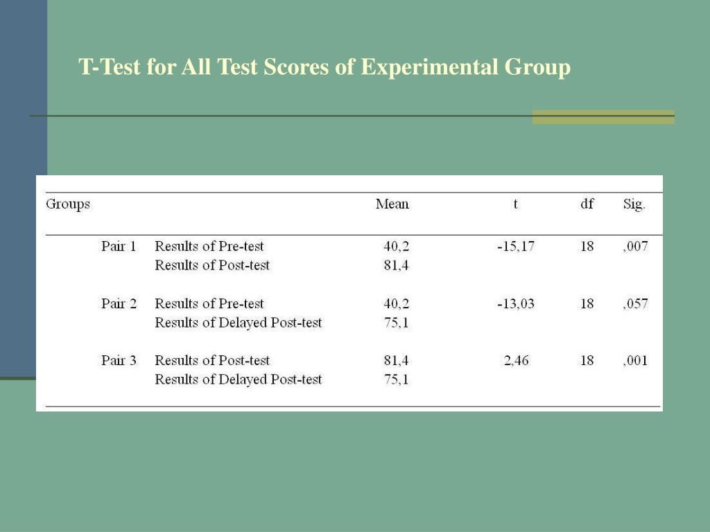 T-Test for All Test Scores of Experimental Group