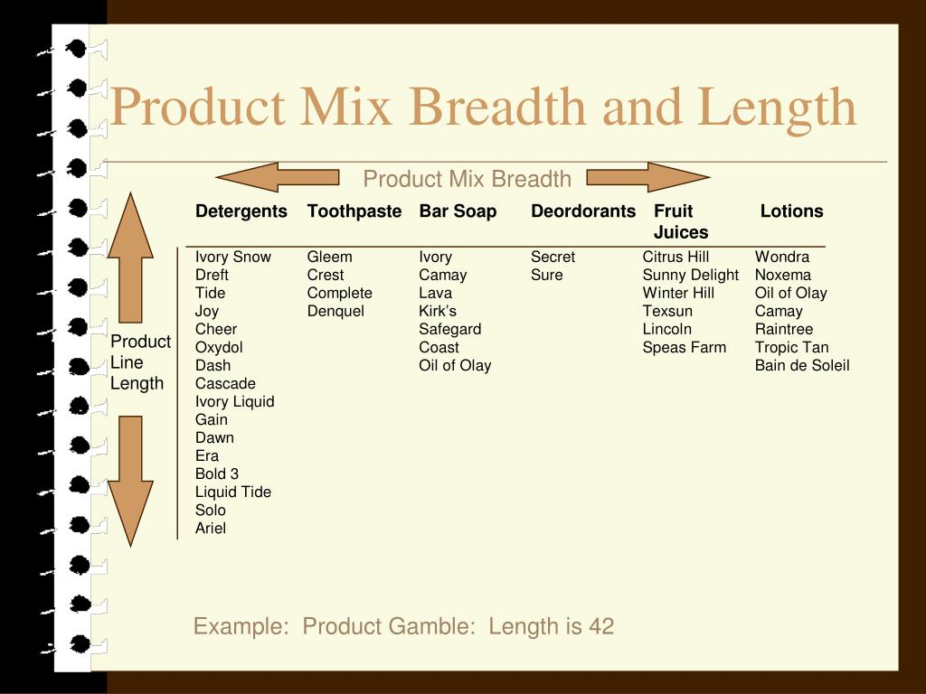 Product Mix Breadth and Length
