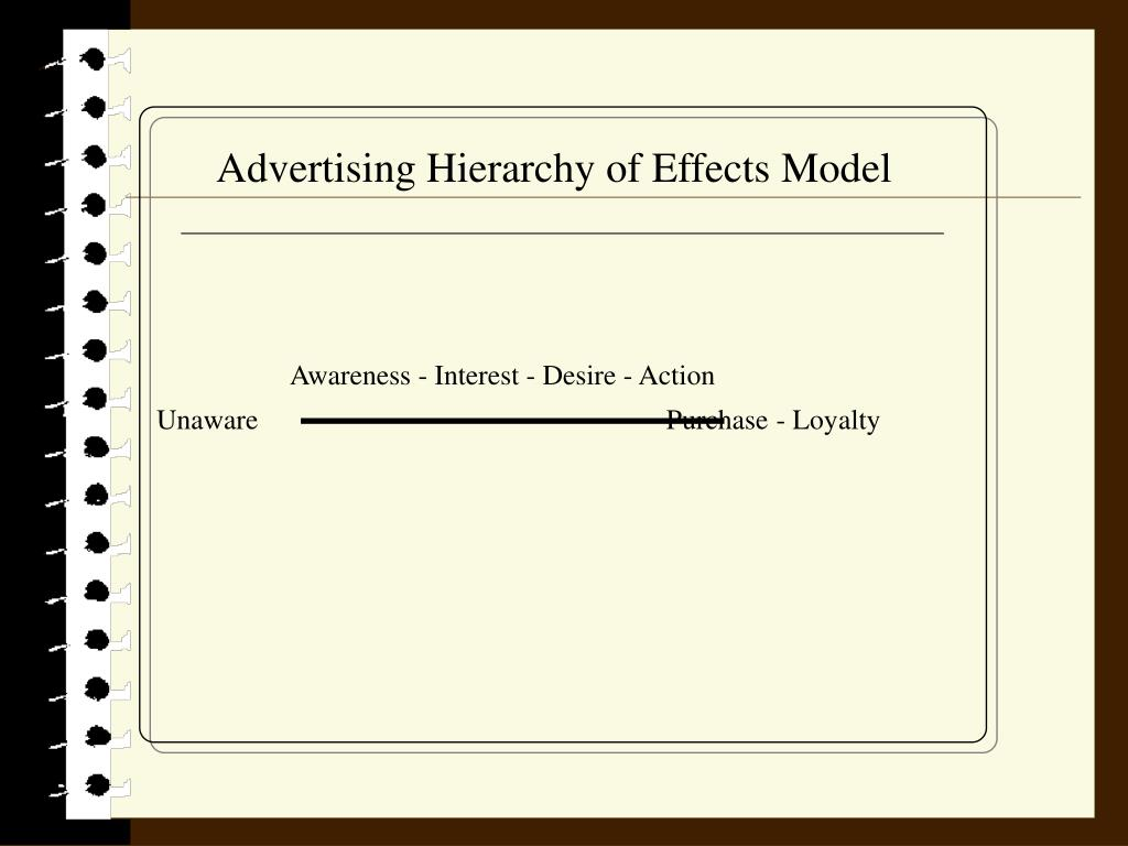 Advertising Hierarchy of Effects Model