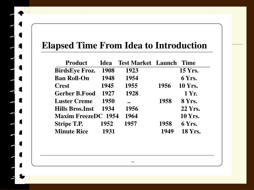 Elapsed Time From Idea to Introduction