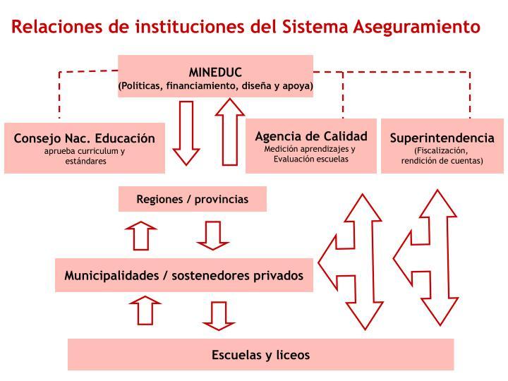 Relaciones de instituciones del Sistema Aseguramiento