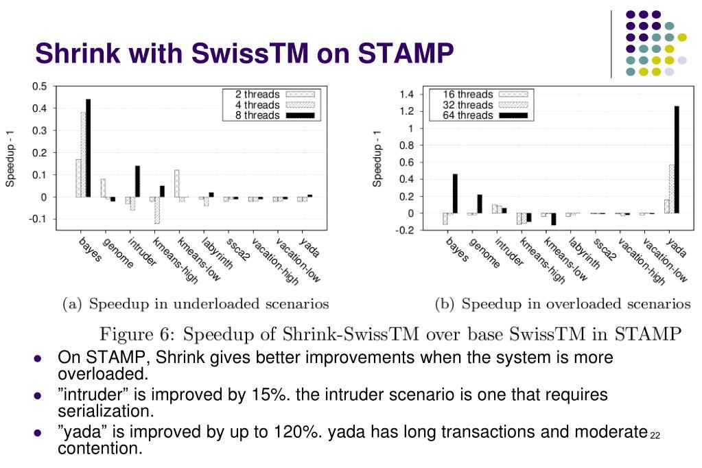 Shrink with SwissTM on STAMP