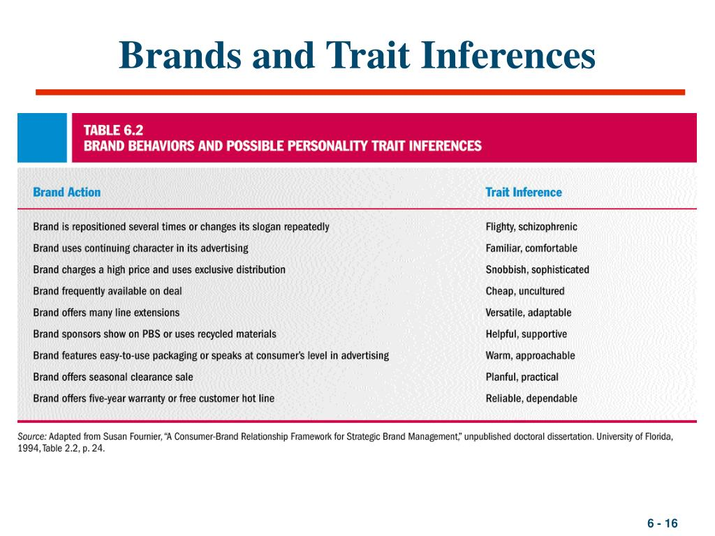 Brands and Trait Inferences