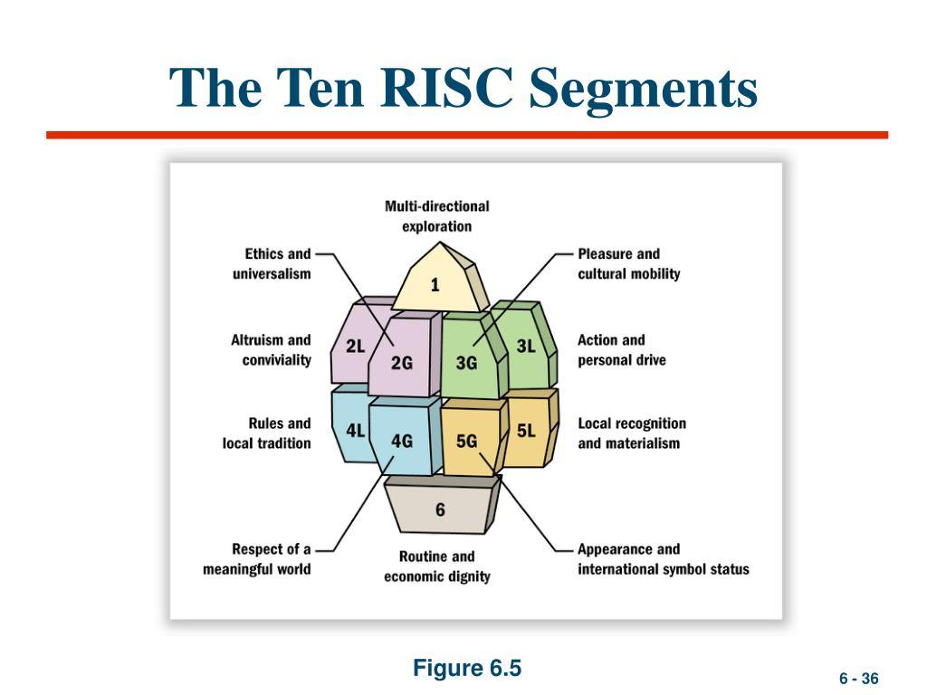 The Ten RISC Segments