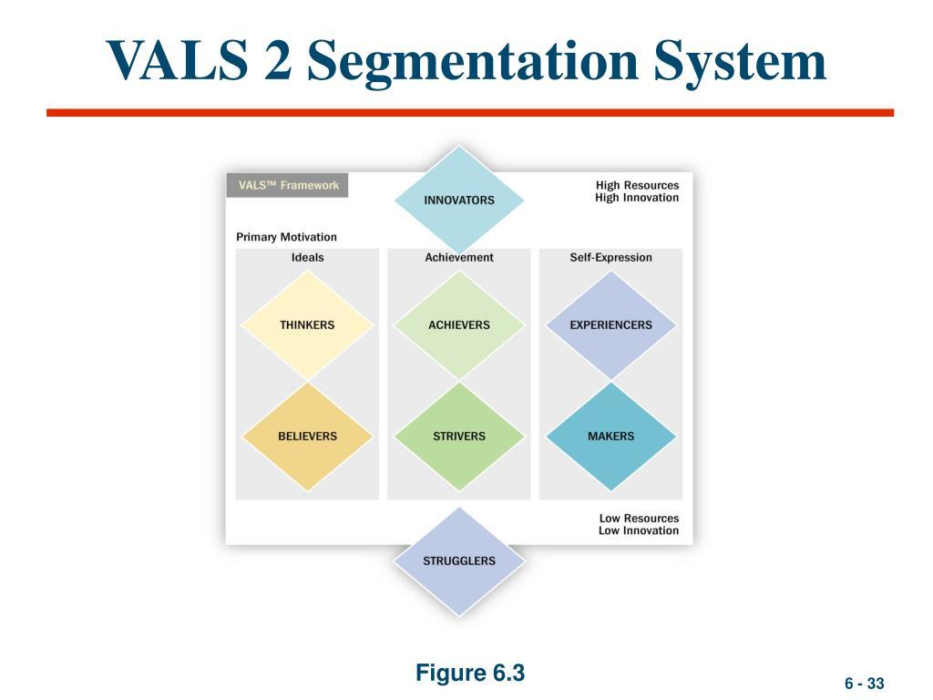 VALS 2 Segmentation System