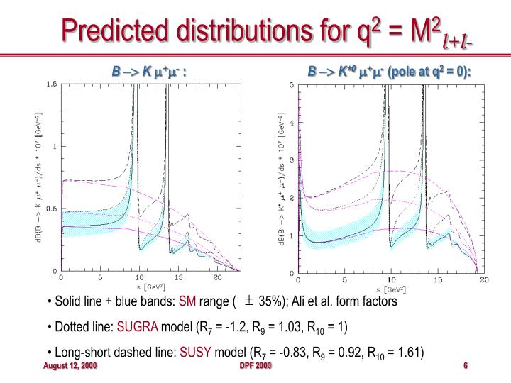 Predicted distributions for q