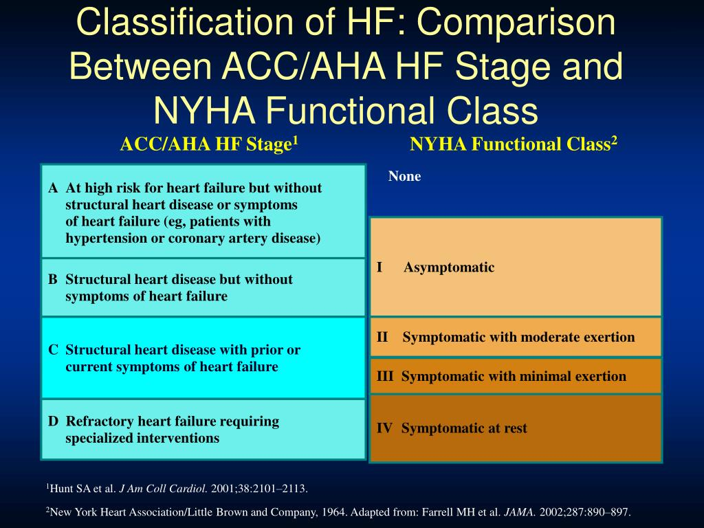 Classification of HF: Comparison Between ACC/AHA HF Stage and NYHA Functional Class