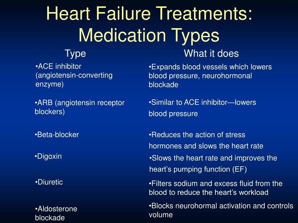 Heart Failure Treatments: Medication Types