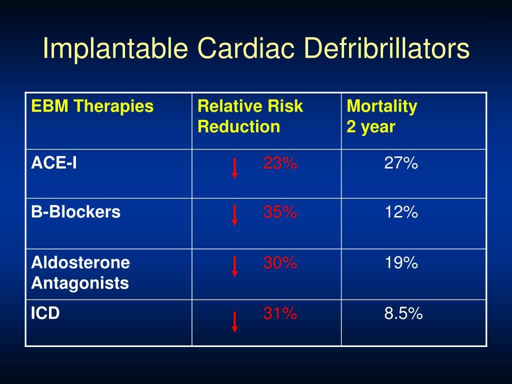 Implantable Cardiac Defribrillators