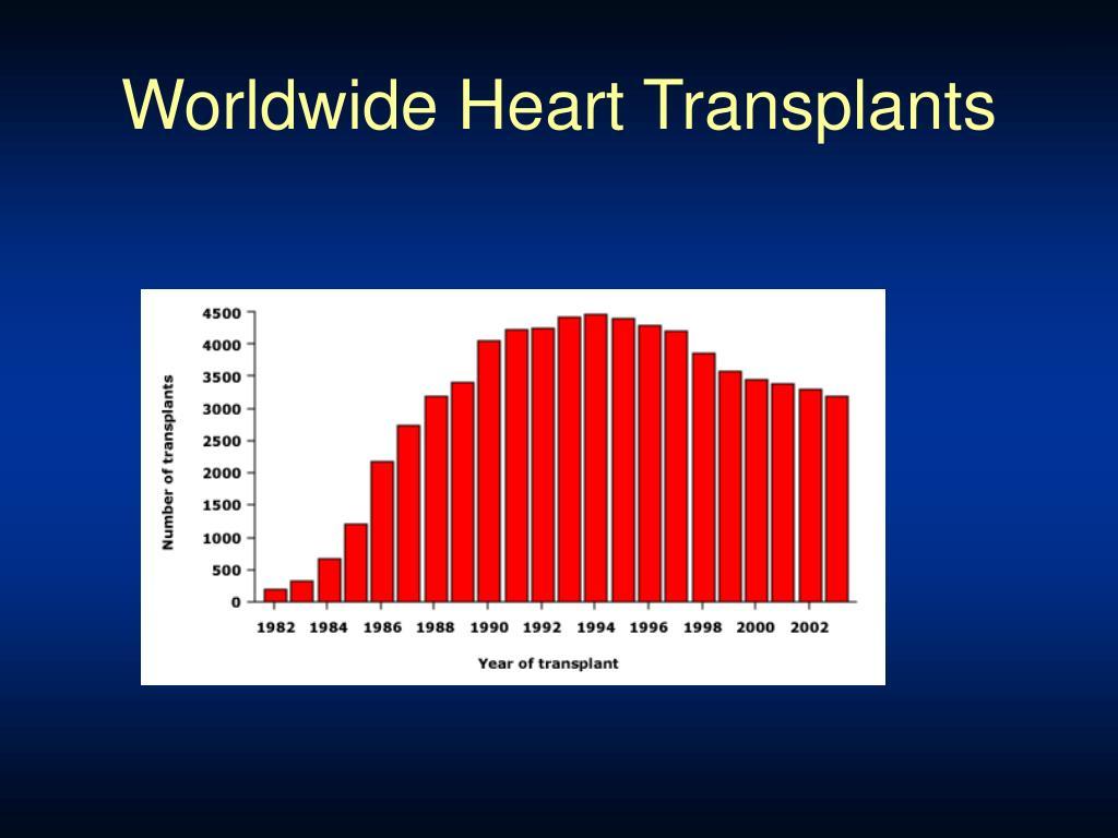 Worldwide Heart Transplants