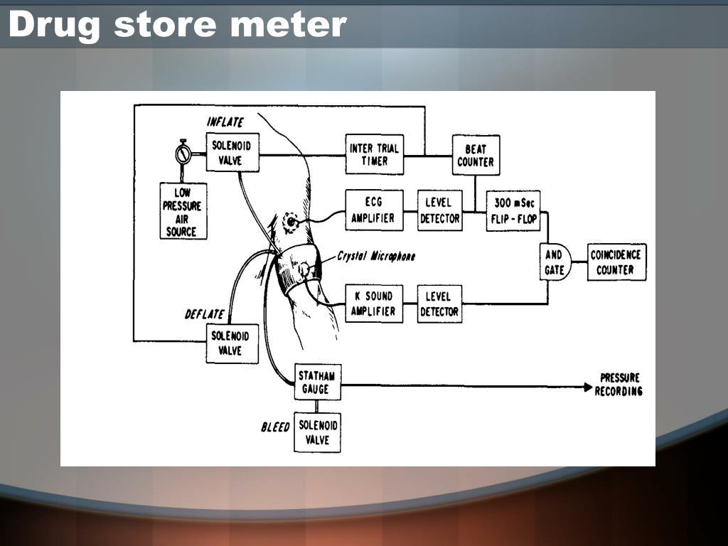 Drug store meter