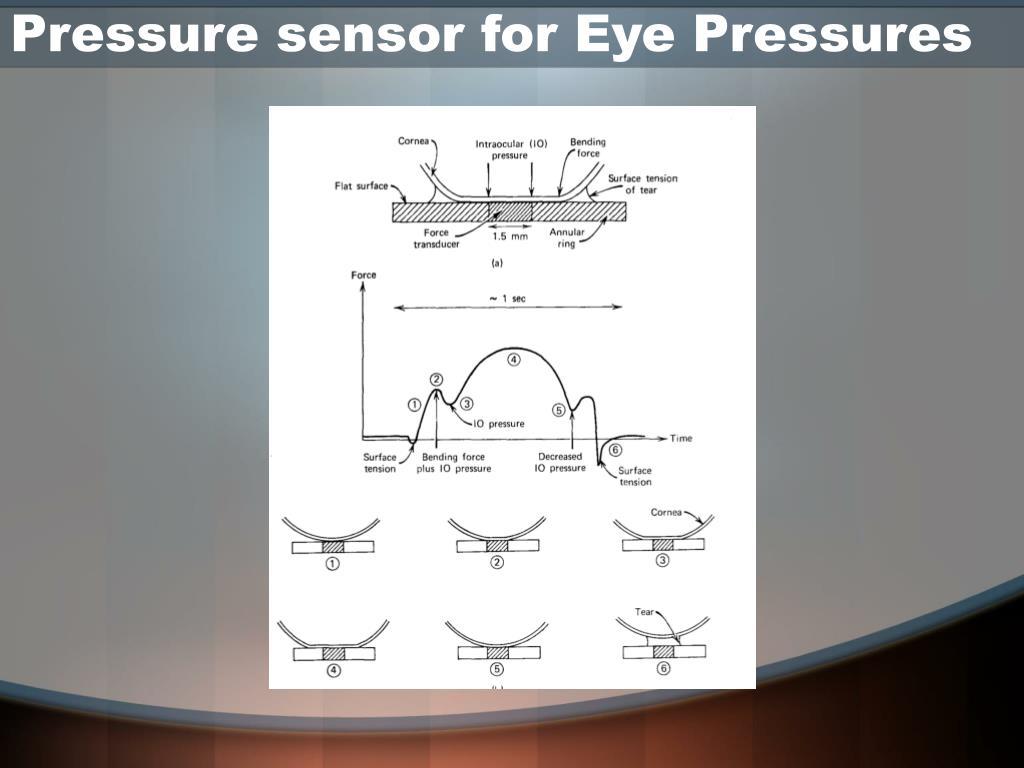 Pressure sensor for Eye Pressures