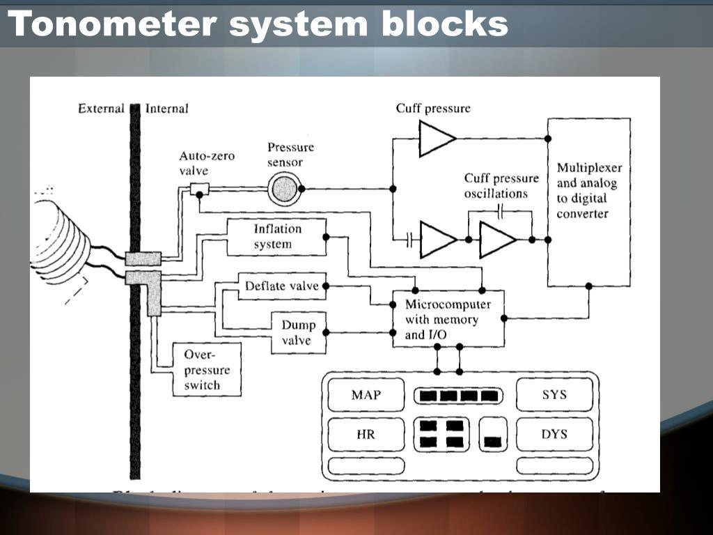 Tonometer system blocks