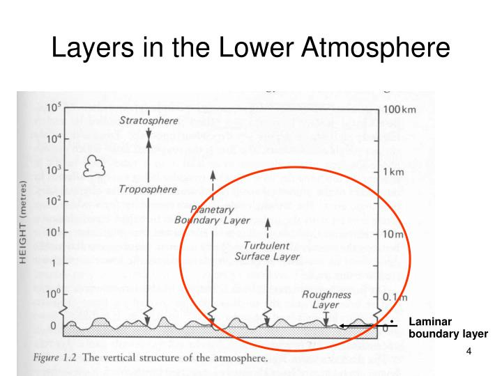 Layers in the Lower Atmosphere