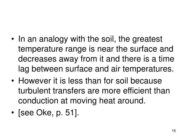 In an analogy with the soil, the greatest temperature range is near the surface and decreases away from it and there is a time lag between surface and air temperatures.
