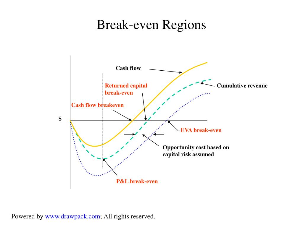 Break-even Regions