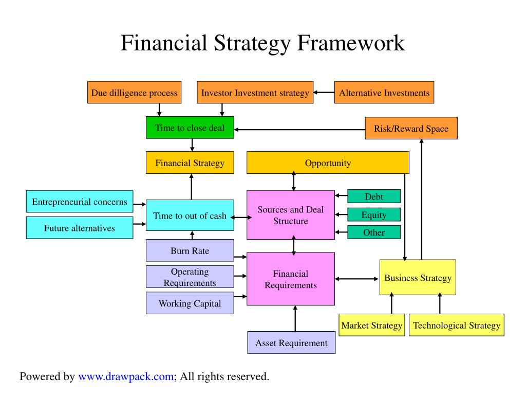 Financial Strategy Framework