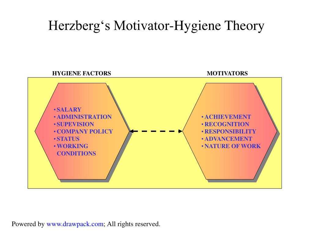 HYGIENE FACTORS                                                               MOTIVATORS