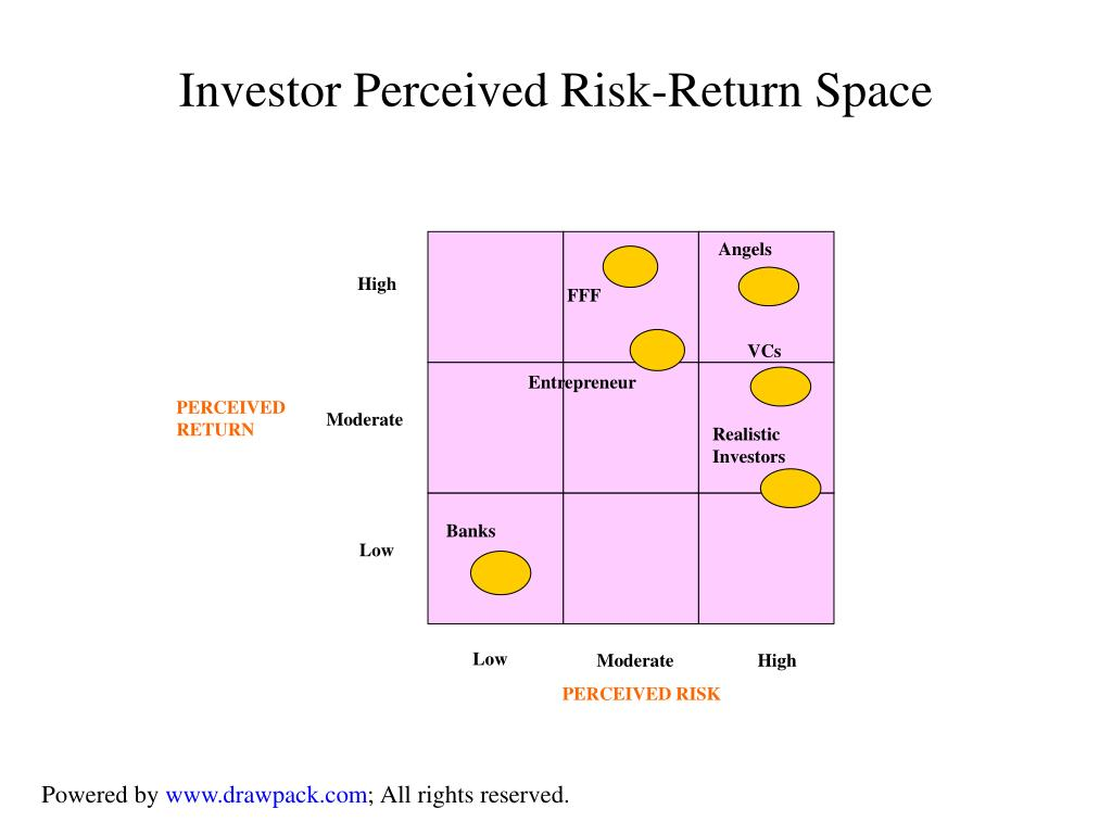Investor Perceived Risk-Return Space