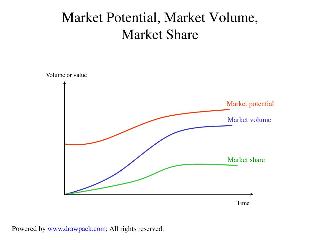 Volume or value