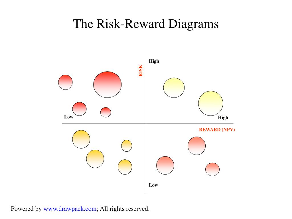 The Risk-Reward Diagrams