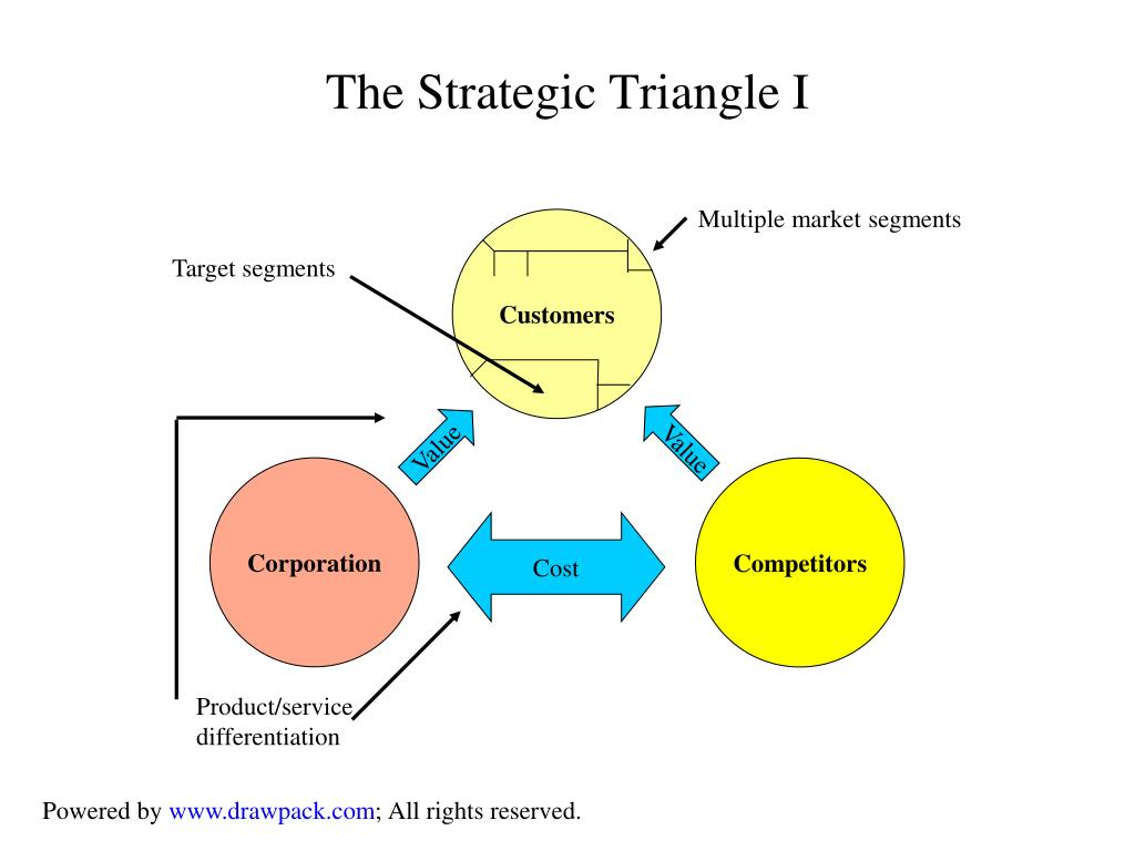 Multiple market segments
