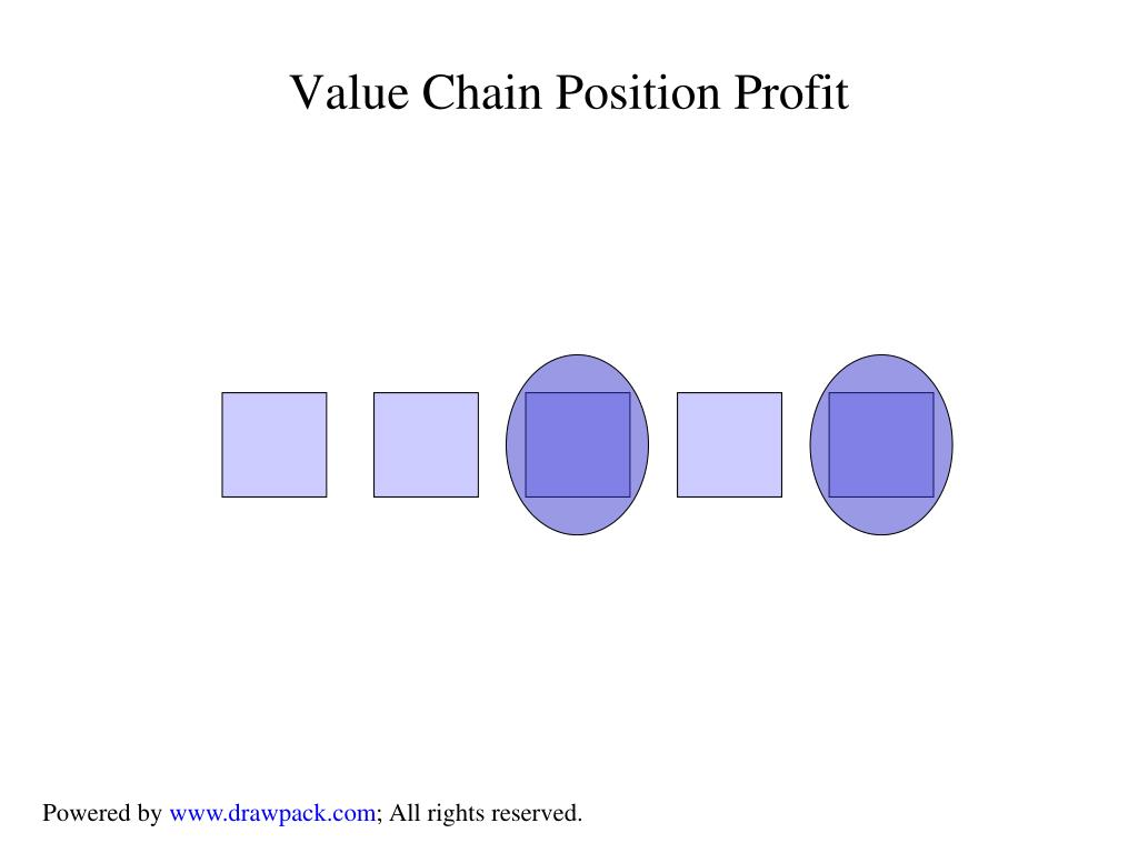 Value Chain Position Profit