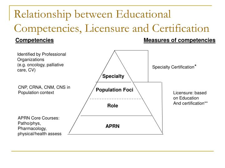certification licensure aprn regulation accreditation consensus education competencies relationship ppt powerpoint presentation