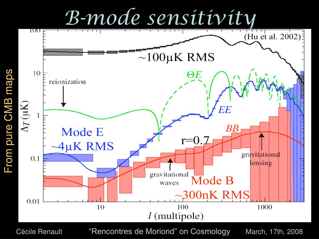 B-mode sensitivity