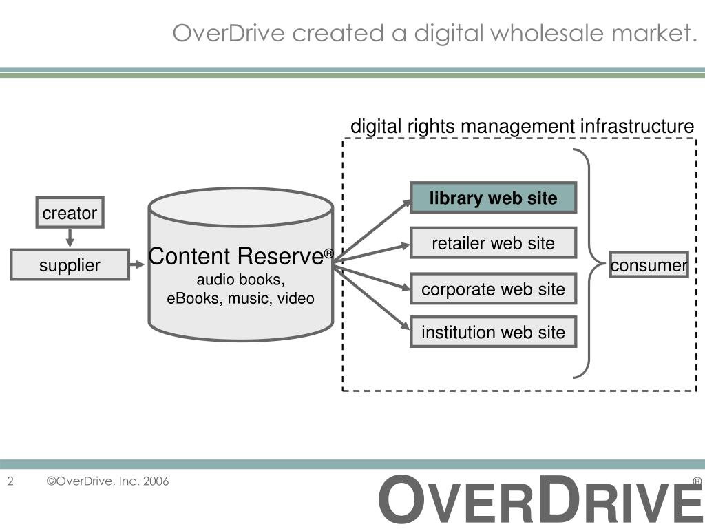 OverDrive created a digital wholesale market.
