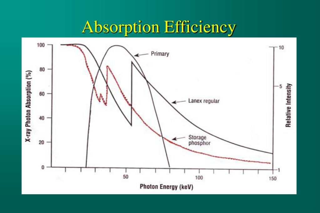 Absorption Efficiency