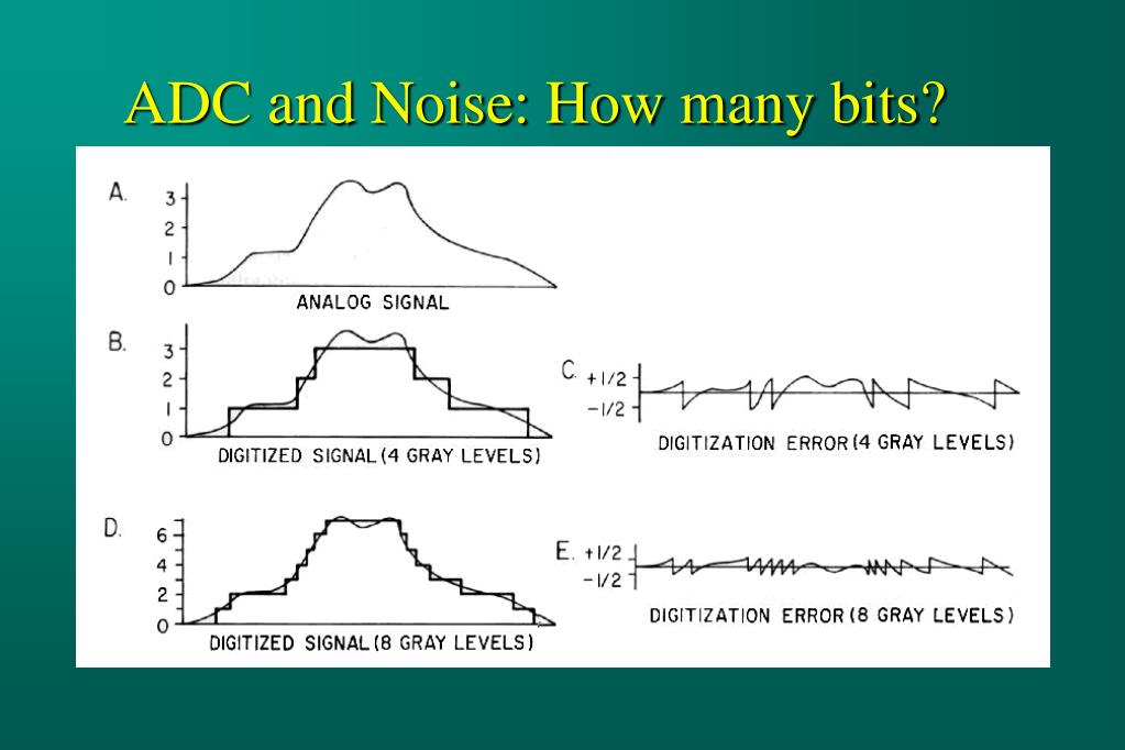 ADC and Noise: How many bits?