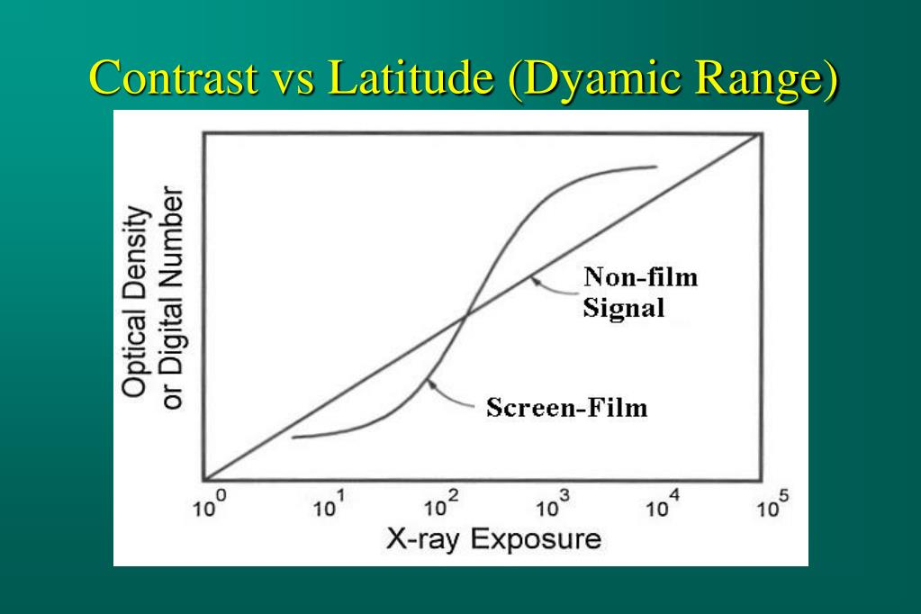 Contrast vs Latitude (Dyamic Range)