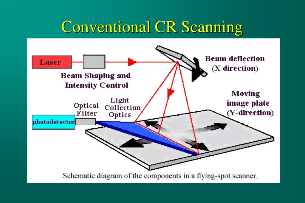 Conventional CR Scanning