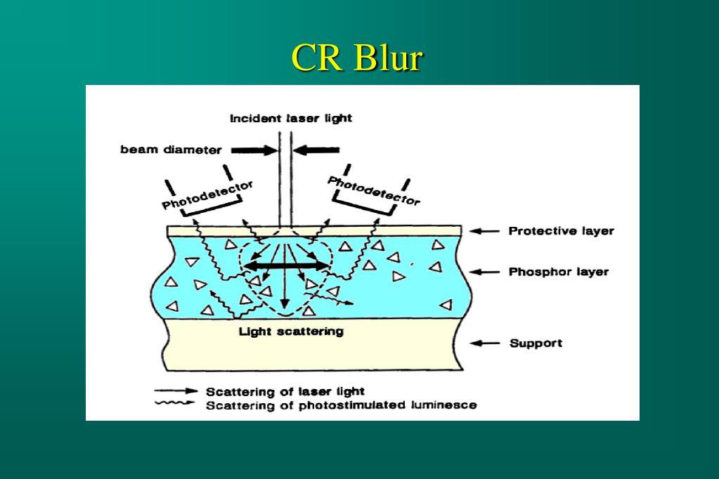 CR Blur