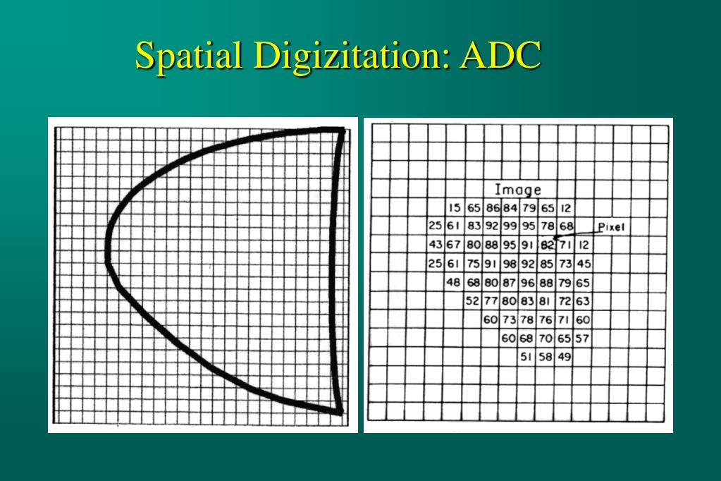 Spatial Digizitation: ADC