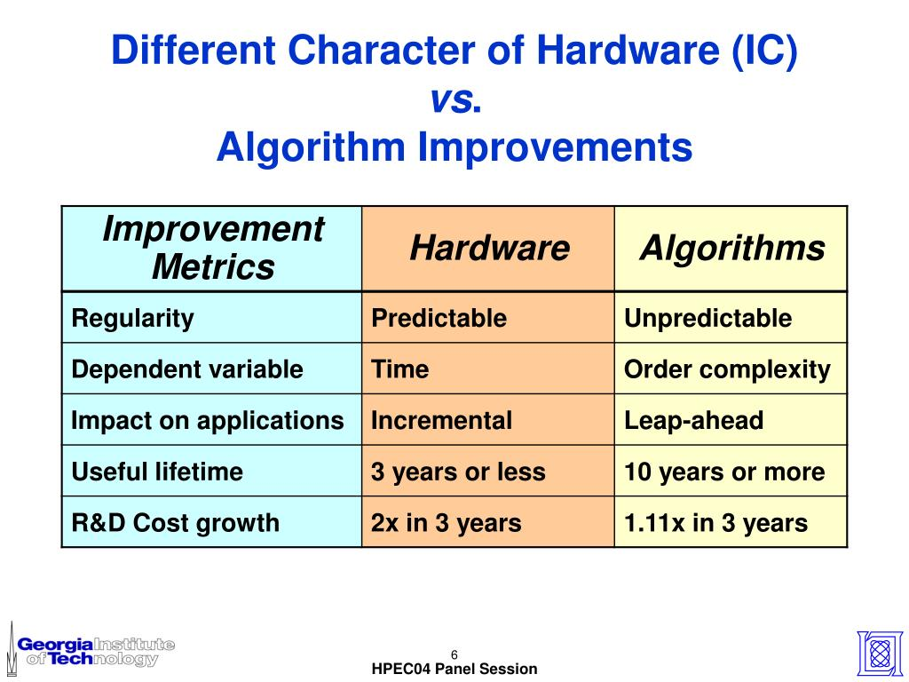 Different Character of Hardware (IC)